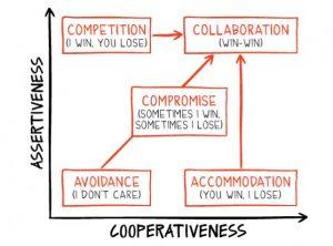 Assertiveness vs Cooperativeness